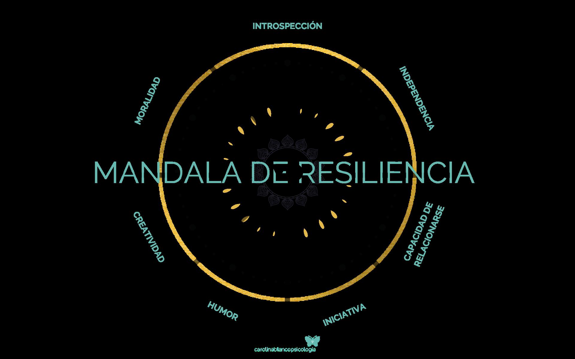 Mandala de Resiliencia